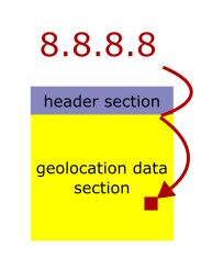 IP2Location V8 Programming Libraries