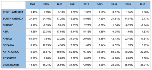 Year to Year Changes in IP Address Allocation