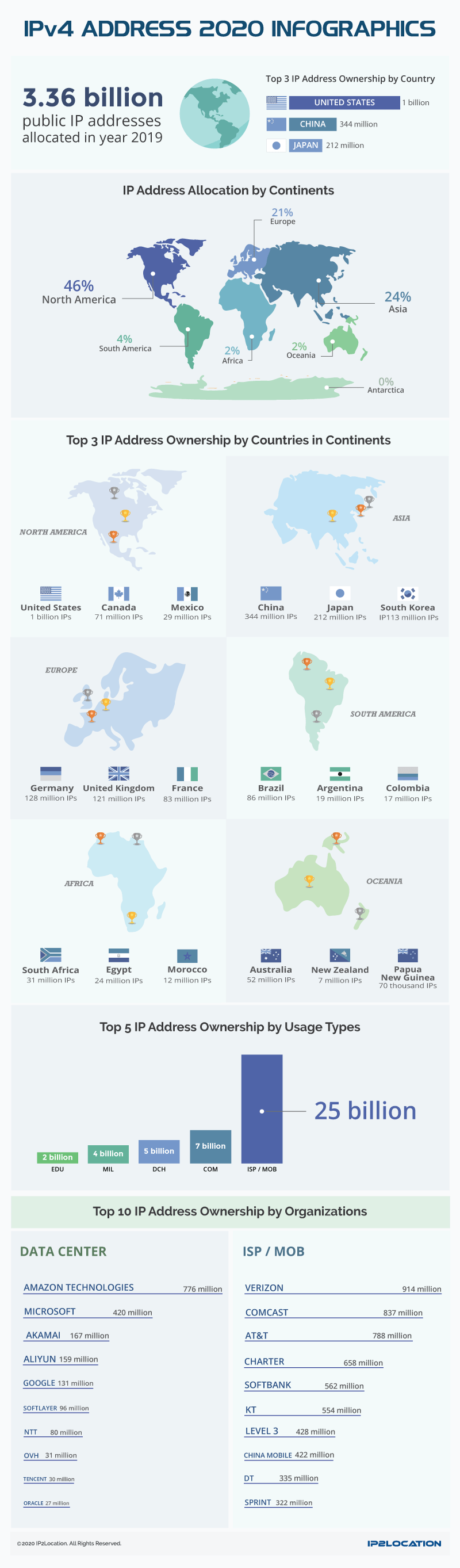IPv4 Address 2020 Infographics